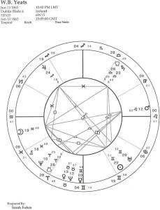 chart_1yeats