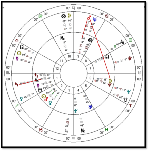 Astrological chart of Twain's Transits of his first Performance