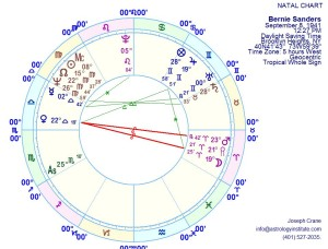 Natal Chart with Lot of Spirit Included