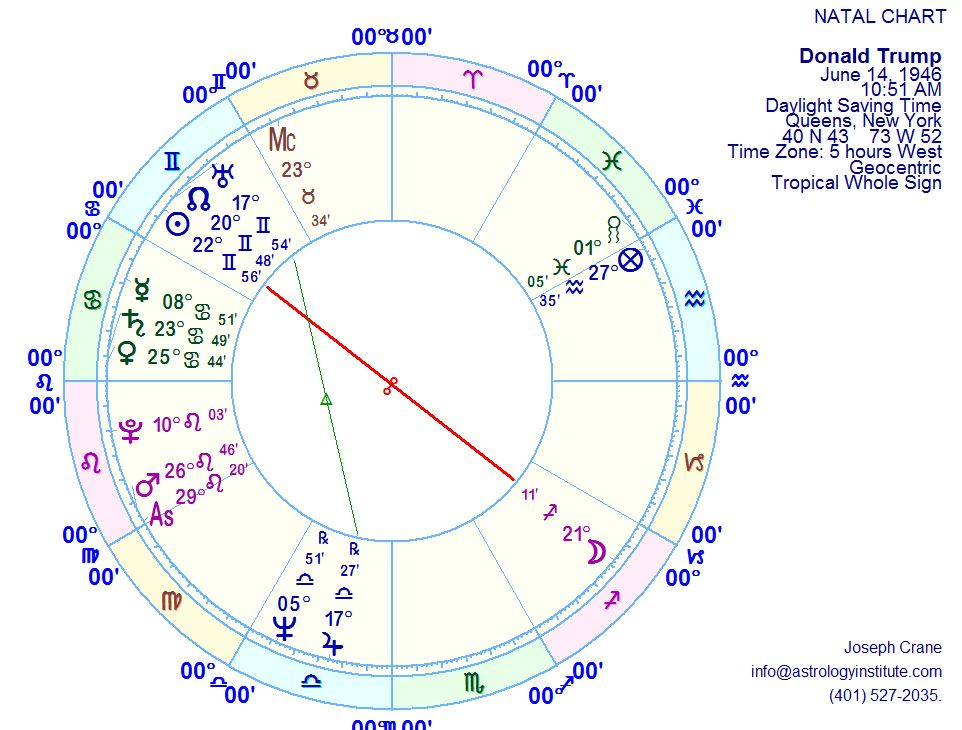 Donald trump impresario and politician the astrology institute