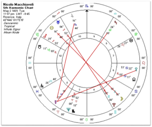 Fifth Harmonics of Niccolo Machiavelli's natal chart.