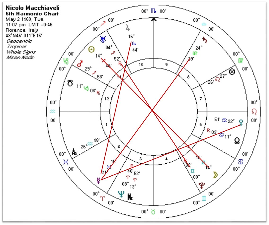 Machiavelli the malignancy of fortune and the modern age the fifth harmonics of niccolo machiavellis natal chart nvjuhfo Images