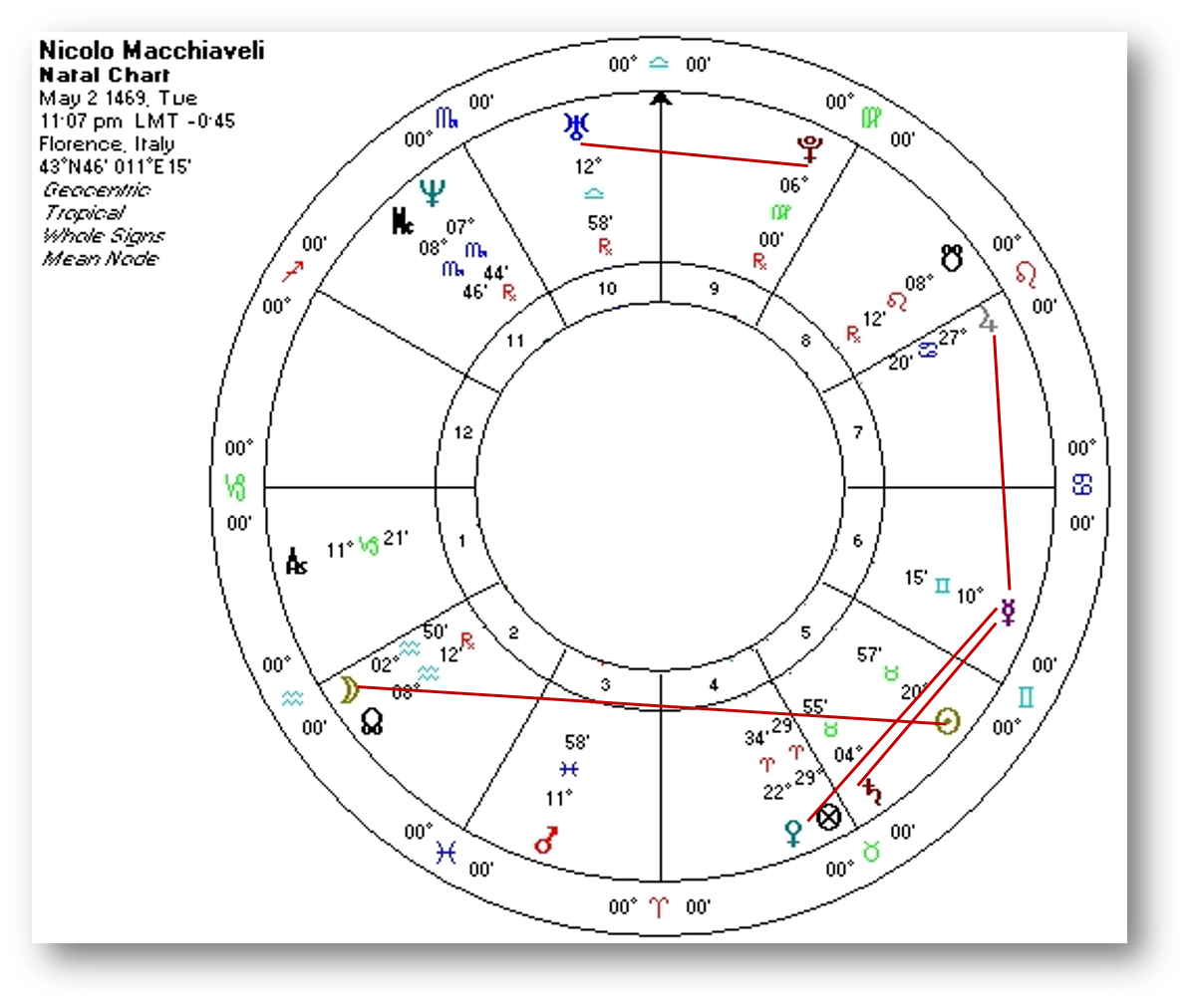 Machiavelli the malignancy of fortune and the modern age the niccolo machiavellis natal chart with the aspects drawn in nvjuhfo Images